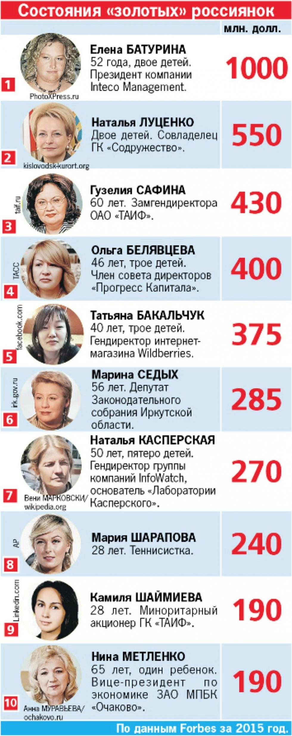самые богатые русские женщины