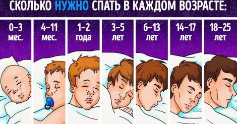 Сколько времени нужно спать