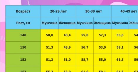 соотношение роста к весу